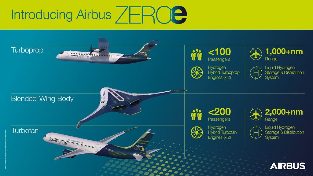 Samoloty Airbus ZEROe