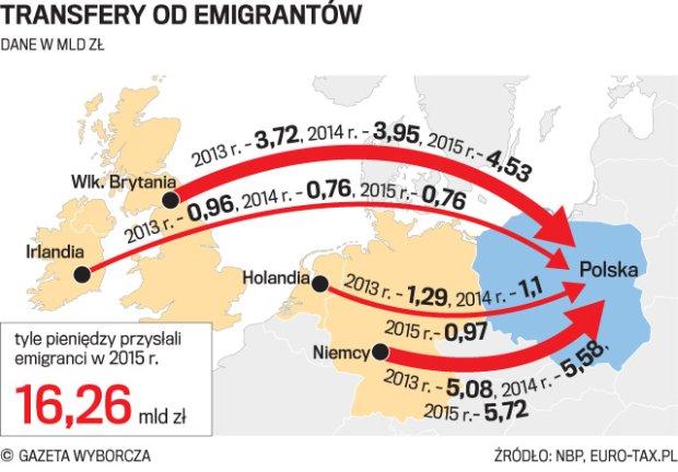 Za granicą Polacy zarabiają krocie. Wiemy, gdzie najwięcej
