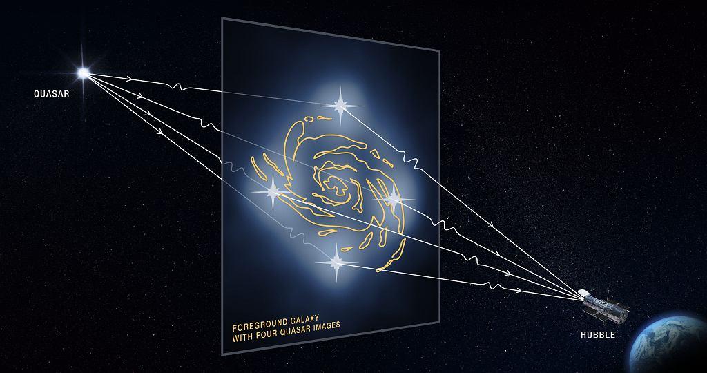 Ilustracja silnego soczewkowania grawitacyjnego widzianego przez Hubble'a