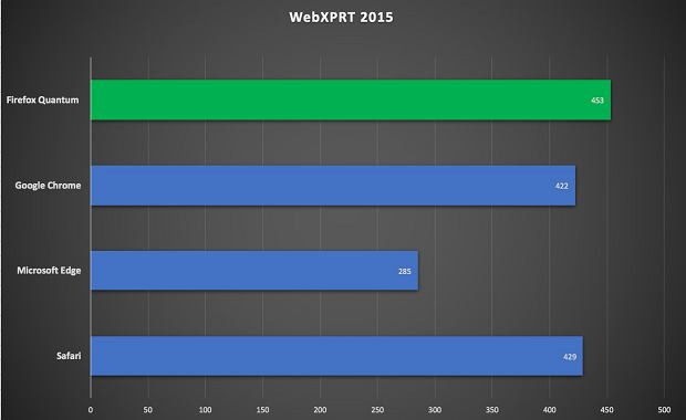 WebXPRT 2015