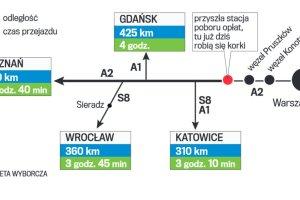 Dlaczego autostrada A2 tak szybko się zatkała w niedzielę?