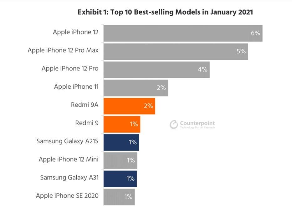 Sprzedaż smartfonów w styczniu 2021