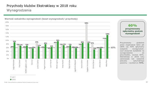 Wynagrodzenia w Ekstraklasie