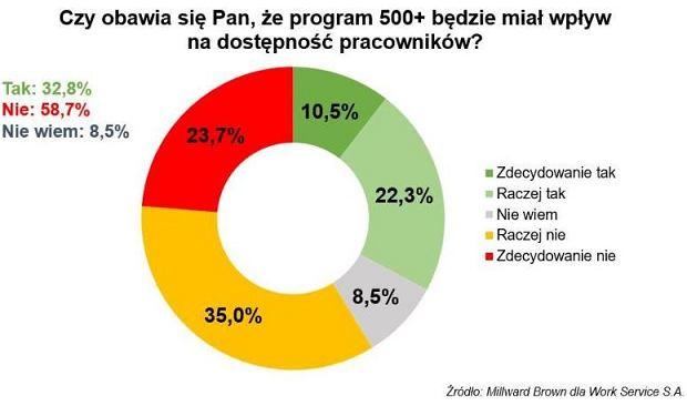 Program 500 plus a polski rynek pracy