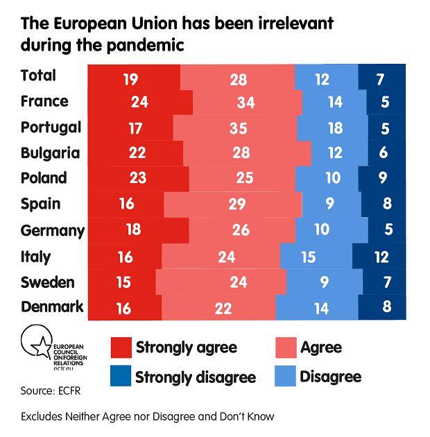 Unia Europejska okazała się zbędna w czasie pandemii