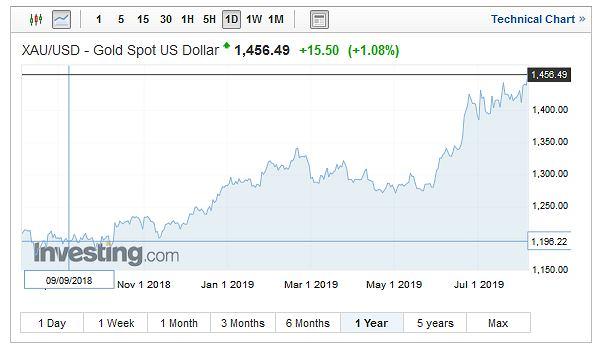 Notowania złota wobec dolara, transakcje spot