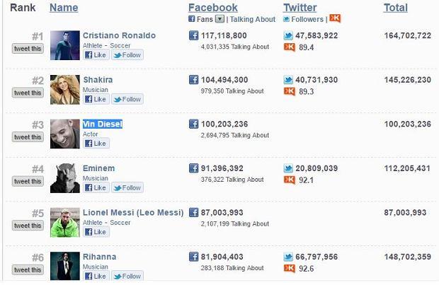Ranking gwiazd w social media