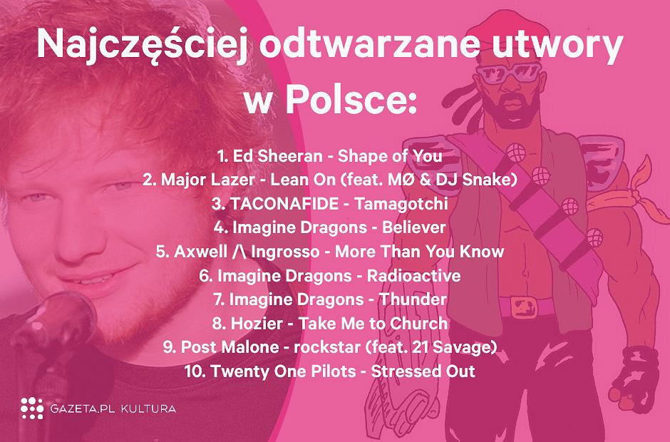 Najczęściej odtwarzane utwory w Polsce