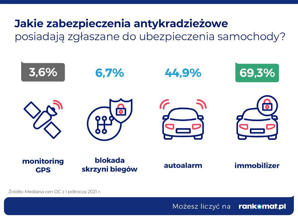 Jak polscy kierowcy walczą ze złodziejami?
