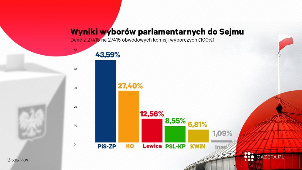 Wyniki wyborów parlamentarnych 2019 / Fot. Gazeta.pl