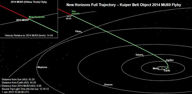 Lot sondy New Horizons do spotkania z Ultima Thule
