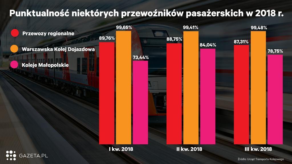 Punktualność niektórych przewoźników pasażerskich w 2018 roku wg Urzędu Transportu Kolejowego