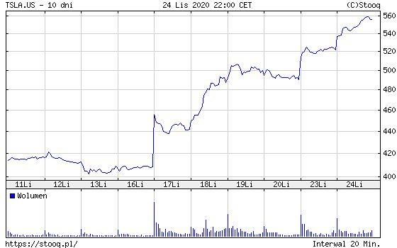 Akcje Tesli na amerykańskiej giełdzie