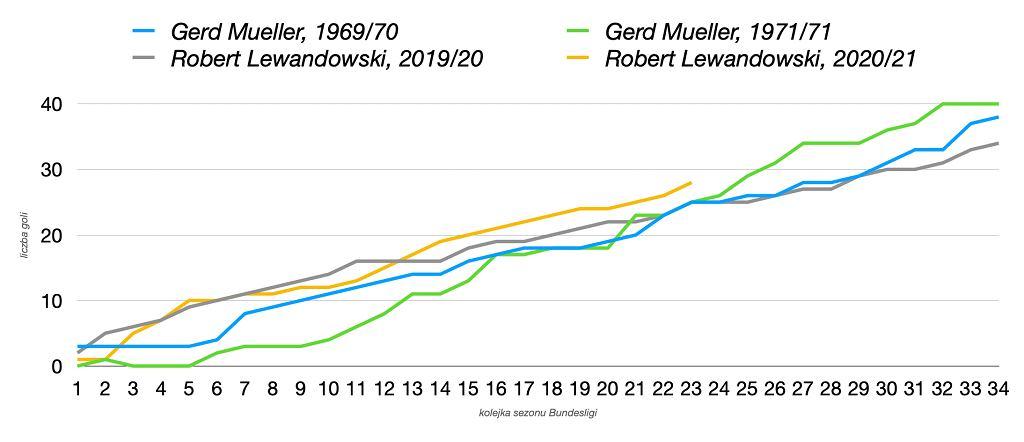 Robert Lewandowski chce pobić rekord goli w jednym sezonie Bundesligi. Na razie jego tempo jest najlepsze w historii
