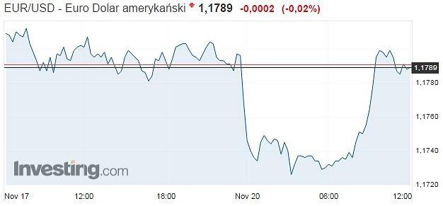 Reakcja euro na news o końcu rozmów koalicyjnych w Niemczech
