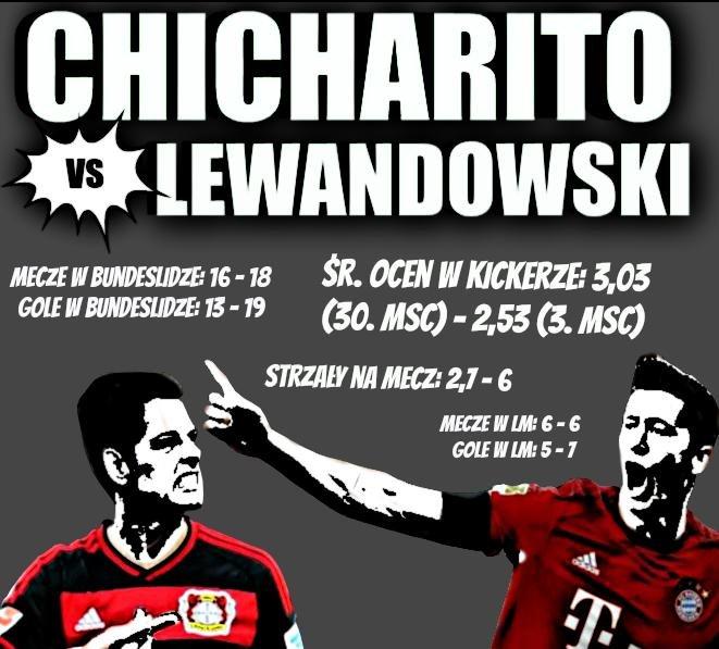 Porównanie Javiera Hernandeza i Roberta Lewandowskiego