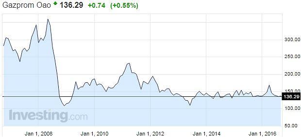 Wykres notowań Gazpromu