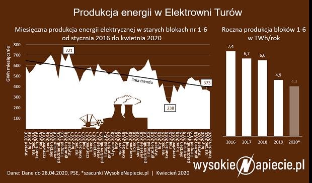 Energia z Elektrowni Turów