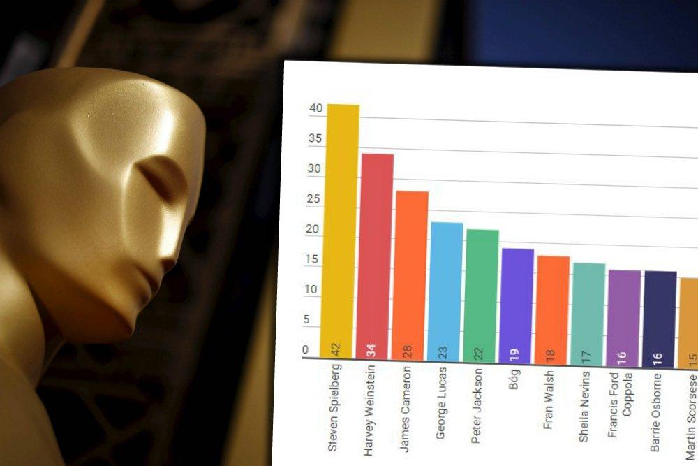 Ranking podziękowań podczas Oscarów