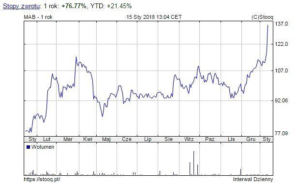Notowania spółki Mabion, wykres za ostatni rok