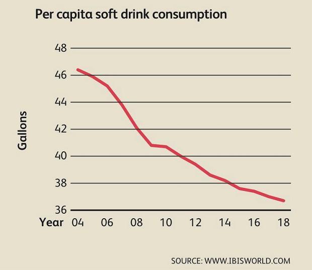Spadek sprzedaży napojów bezalkoholowych