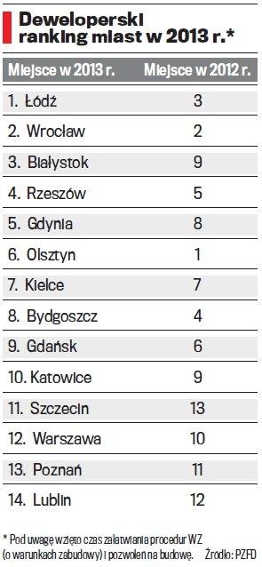 Deweloperzy opracowali ranking polskich miast. Najlepiej w Łodzi