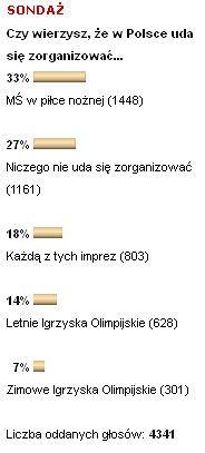 Aż 33% czytelników Sport.pl uważa, że Polska może zorganizować Mistrzostwa Świata w piłce nożnej.