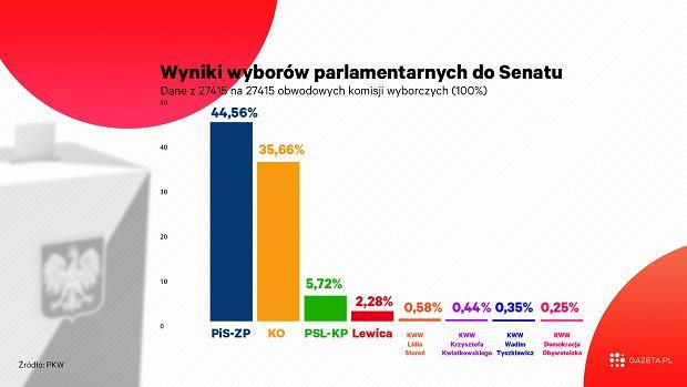 Wyniki wyborów parlamentarnych do Senatu
