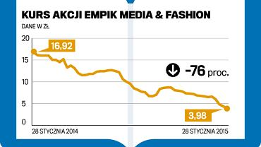 Kurs akcji Empik Media & Fashion.