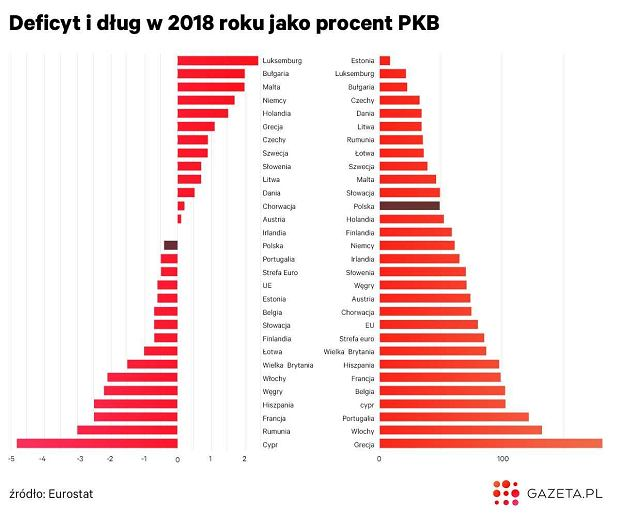 Polskie finanse publiczne na tle UE