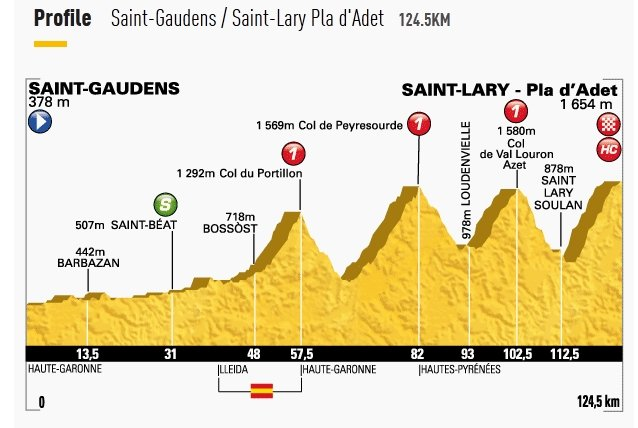 Profil 17. etapu Tour de France