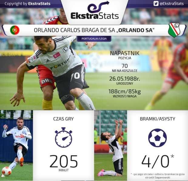 Statystyki Orlando Sa w lidze w sezonie 2014/15