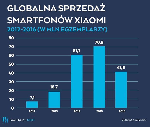 Globalna sprzedaż smartfonów Xiaomi (2012-2016)