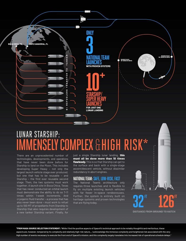 Blue Origin próbujące udowodnić wyższość swojego projektu Human Landing System nad projektem SpaceX
