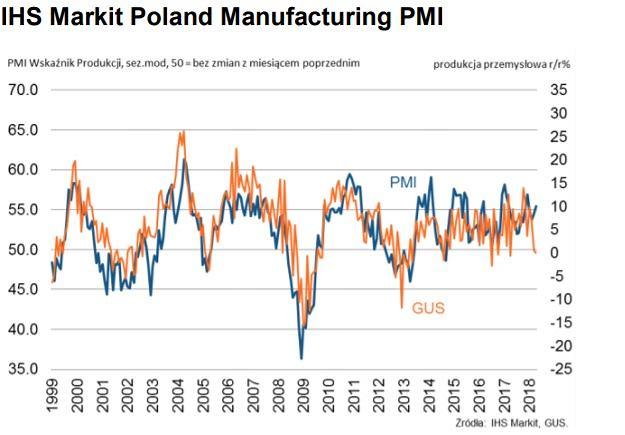 Zależność pomiędzy indeksem PMI, a danymi GUS o produkcji przemysłowej
