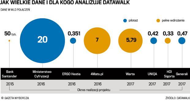 Jakie dane i dla kogo przetwarza DataWalk
