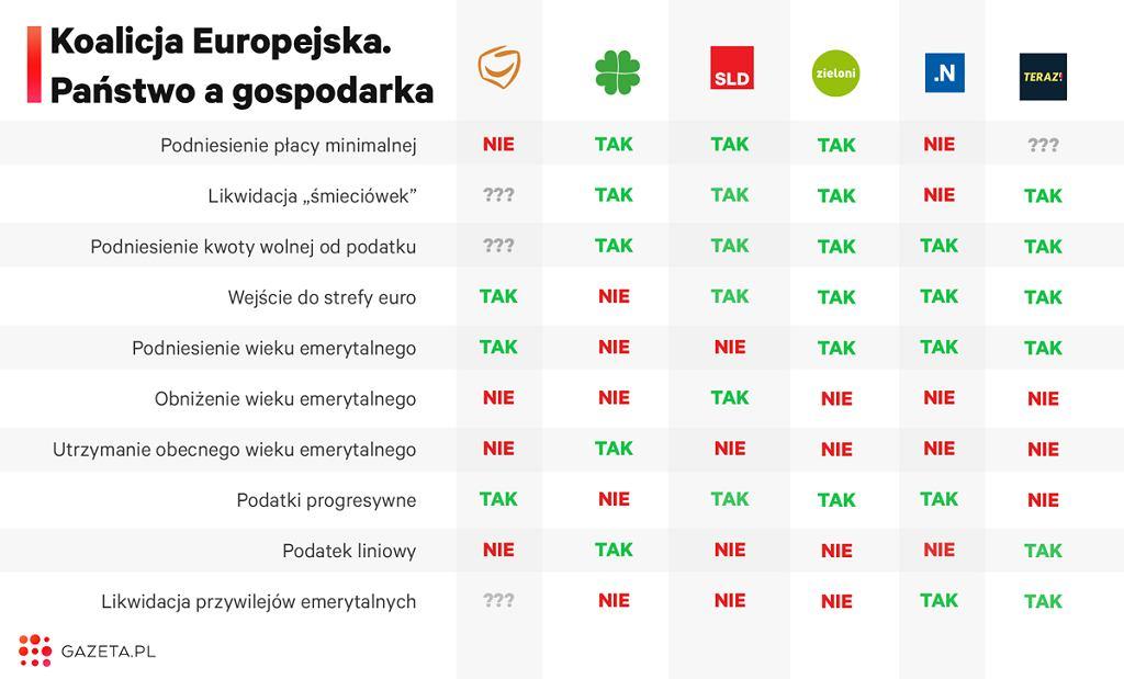 Programy członków Koalicji Europejskiej w kwestiach gospodarczych