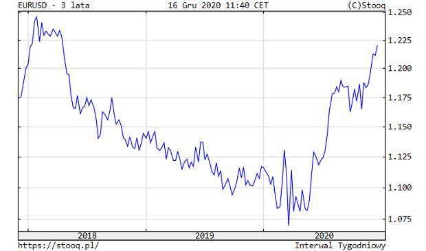 Notownia euro wobec dolara, wykres trzyletni.
