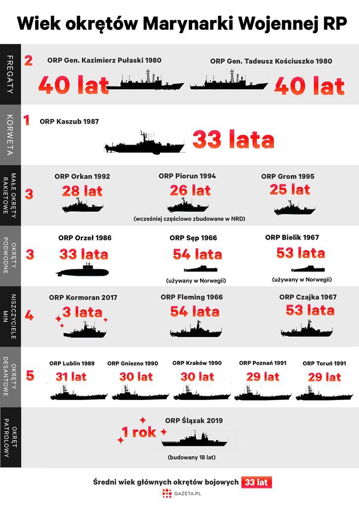 Wiek okrętów Marynarki Wojennej. Średnio 33 lata