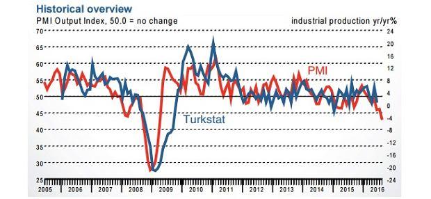 Turecki PMI i produkcja przemysłowa