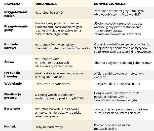Czym się różni bawełna organiczna od tej konwencjonalnej?