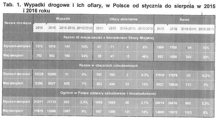 Fragment raportu ITS