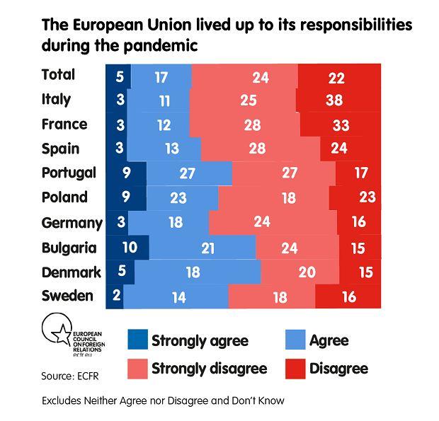 Czy Unia Europejska sprostała obowiązkom?