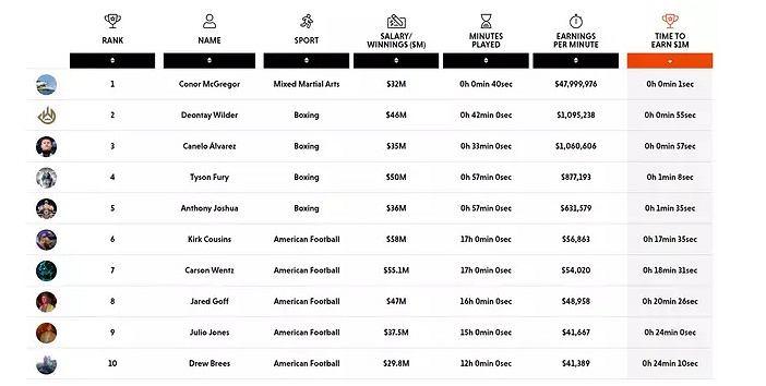 Ranking 10 najlepiej zarabiających sportowców świata w ciągu jednej minuty