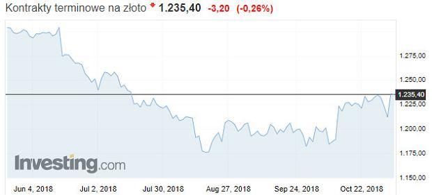 Cena złota na rynkach światowych