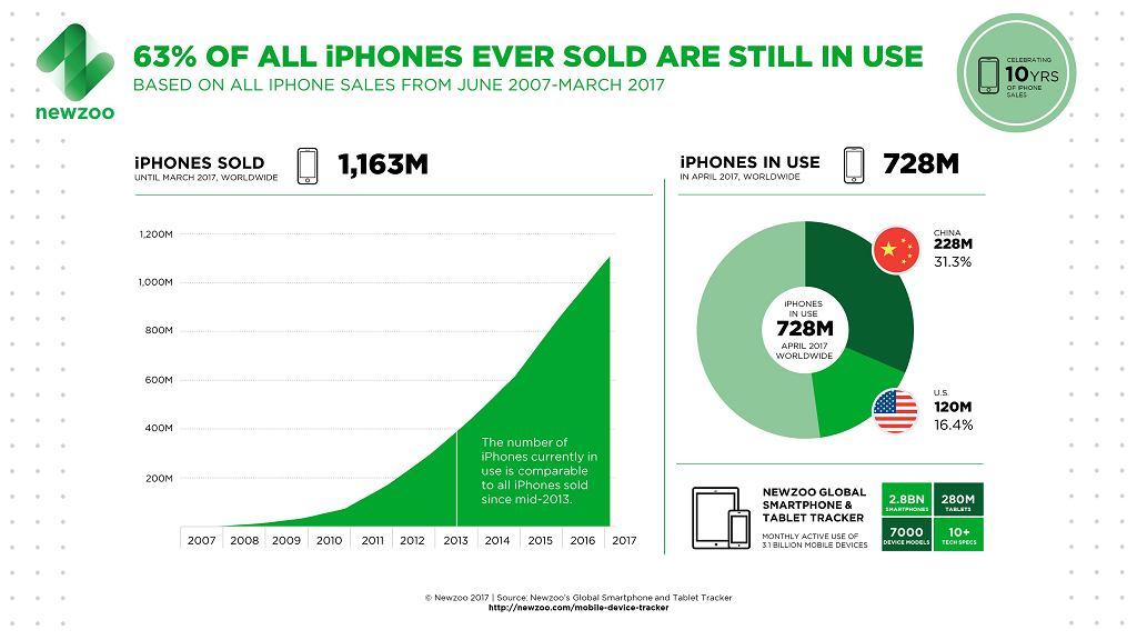 Liczba sprzedanych smartfonów Apple na przestrzeni ostatniej dekady