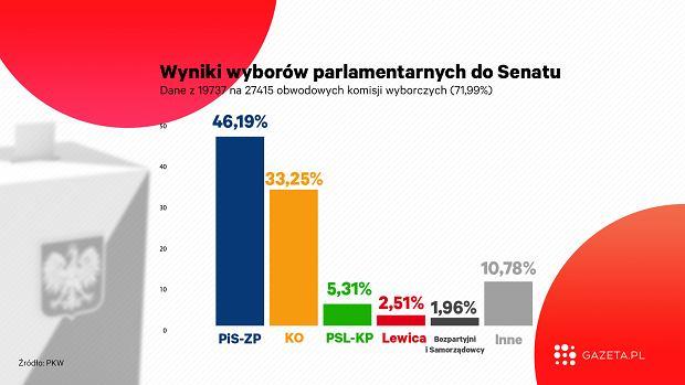 Wyniki wyborów do Senatu (2019 r.)
