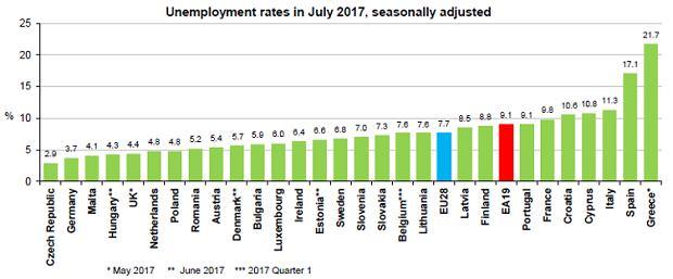 Stopa bezrobocia w Unii Europejskiej