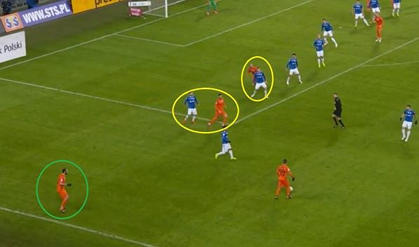 Akcja Zagłębia flanką. Zawodnik z piłką ma czas i miejsce na dogranie. Dwie najbliższe opcje podania otwierającego (żółte kółka) niepodwojone, zupełnie wolna opcja rozszerzenia gry (zielone kółko)