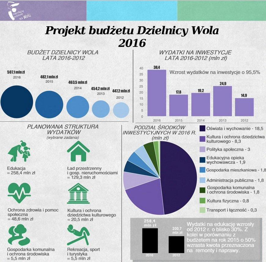 Projekt budżetu dzielnicy Wola na 2016 rok